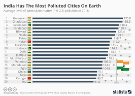 World Pollution Chart Chart India Has The Most Polluted Cities On Earth Statista