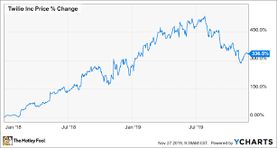 Twlo Chart 7 Fascinating Things To Know About Twilio The Motley Fool