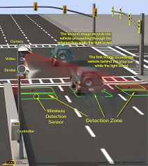 How Do Red Light Cameras Work Electronic Red Light Safety Program Delaware Department Of