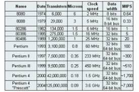 Microprocessor Progression Intel How Microprocessors Work
