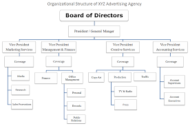 Departments And Organizational Structure Of Advertising Agency