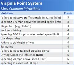 Nys Dmv Points Chart Virginia Driver Improvement Clinic Points And The Virginia Dmv