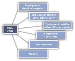organizational design figure 12 9 an example of a virtual organization