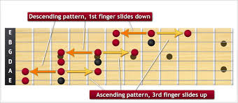 Pentatonic Scale Patterns Beauteous Minor Pentatonic Scale Shapes And Patterns TheGuitarLesson