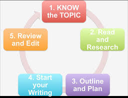 academic writing academic research writing library guides at the academic writing process