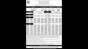 ใบตรวจหวย 16/02/63 เรียงเบอร์ ตรวจผลการออกรางวัลสลากกินแบ่งรัฐบาล 1  กุมภาพันธ์ 2563 - YouTube