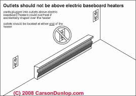 electric baseboard heat installation & wiring guide & location 220 volt baseboard heater thermostat wiring diagram electric baseboard heat safety outlet clearance (c) carson dunlop associates