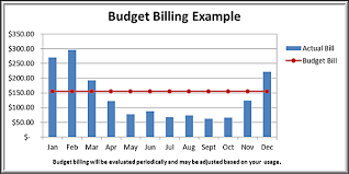Monthly Bill Budget Trussville Gas And Water Budget Billing