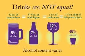 Alcohol Level Comparison Chart Party Smarter