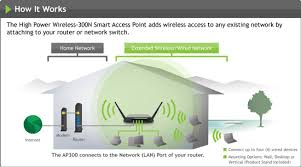 amped wireless press center news contacts press releases and router or network switch and adds long range wireless and high speed wired access through the four additional wired ports on the back of the smart