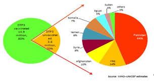 Baby Immunization Chart Usa Who Emro Expanded Programme On Immunization Programmes