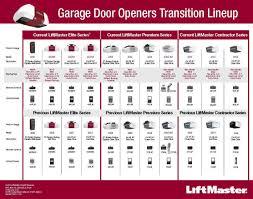 Garage Doors And Openers Howell Door Company Garage Door
