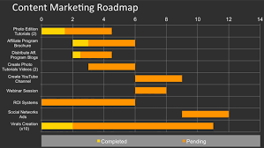 Marketing Plan Gantt Chart Template How To Create A Content Marketing Plan Using Powerpoint