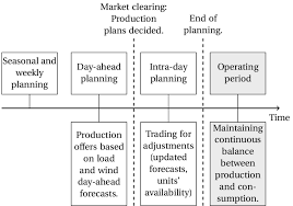 2 the diffe time frames for power system operation and planning the operating period