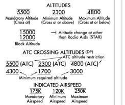 Flight Planning Series Part 3 Charts Tutorials