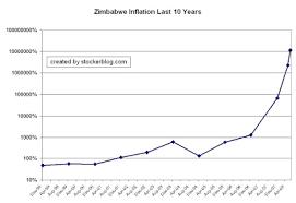 Zimbabwe Inflation Chart Stockerblog The Stock Market Blog Zimbabwe Inflation