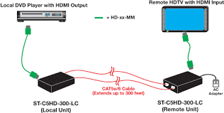 hdmi cat5 extender rj45 utp remote dvi plasma lcd display 300 ft how to extend an hdmi source device to an hdmi display up to 300 feet away