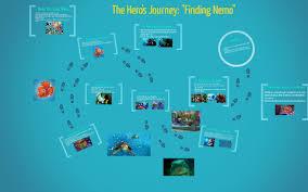 Finding Nemo Plot Chart
