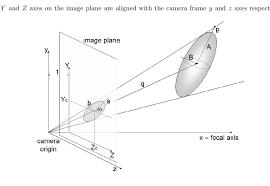 ilrating the camera frame image