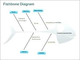 6m Fishbone Diagram Template Cause And Effect Diagram Template Lovely Analysis Using