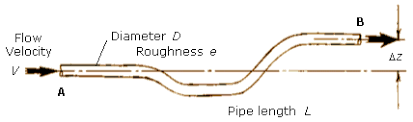 Gravity Pipe Flow Chart Pipe Friction Calculation For Fluid Flow In A Pipe