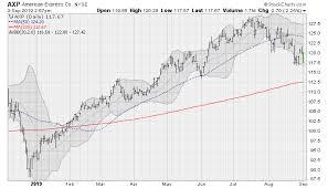 5 Dow Jones Industrial Average Stocks Selling Off Hard