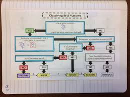Classifying Real Numbers Flowchart Graphic Organizer