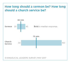How Long Should Church Services And Sermons Be National