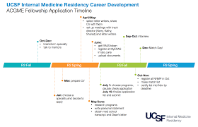 Resident Resources Ucsf Internal Medicine Chief Resident Blog