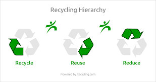Recycling Recyclingcom Recycling Is Fun And Fashionable Go Green