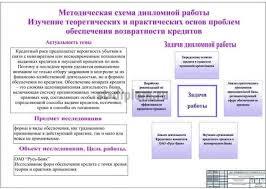 Изучение практических и теоретических основ проблем возвратности  1 Плакат