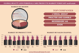 beauty personal care s market