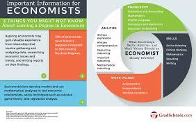 Phd In Economics Doctorate In Economics Programs In Los Angeles