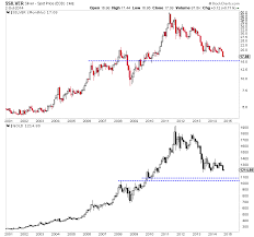 Precious Metals To Face More Body Blows Kitco Commentary