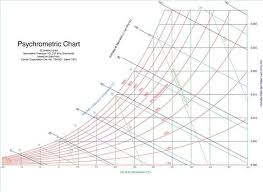 Fahrenheit Psychrometric Chart How To Read A Sling Psychrometer Atmospheric Water
