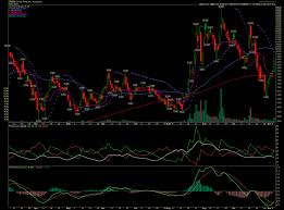 Cron Stock Chart Buy To Cover Cron Short For 0 77 Percent Win