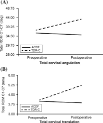 The Segmental Distribution Of Cervical Range Of Motion A