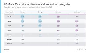 Zara Vs H M Edited Compares The Apparel Retailers Strategies