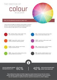 A Crash Course In Color Theory Part Three The Psychology Of Color Emotional Colours