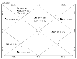 Jyotish Astrology Birth Chart What Is Vedic Astrology Jonathan Crews Vedic Astrology