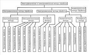Реферат на тему Электрофизическая и электрохимическая обработка  Электрофизические и электрохимические методы обработки