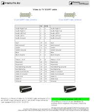 video to tv scart cable pinout diagram pinouts ru video to tv scart cable diagram
