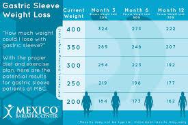 Vsg Weight Loss Chart Vsg Weight Loss Chart Bedowntowndaytona Com