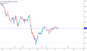 Wfc Stock Price And Chart Nyse Wfc Tradingview India