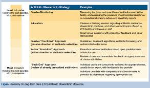 Antibiotic Selection Chart Antibiotic Stewardship Programs In Long Term Care Facilities