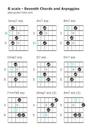 Guitar Arpeggios Chart Pdf Arpeggio Practice Four Exercises With Guitar Tabs