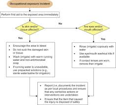 Occupational Exposure An Overview Sciencedirect Topics