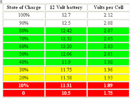 12 Volt Battery Chart Batterys Remaining Charge Vs Terminal Voltage Cr4