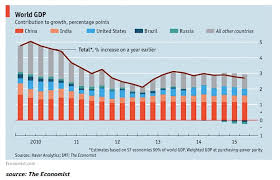 World Gdp Chart Pay Prudential Online