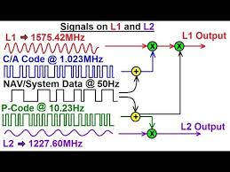 L1 And L2 Special Topics Gps 5 Of 100 Satellite Transmission Signals On L1